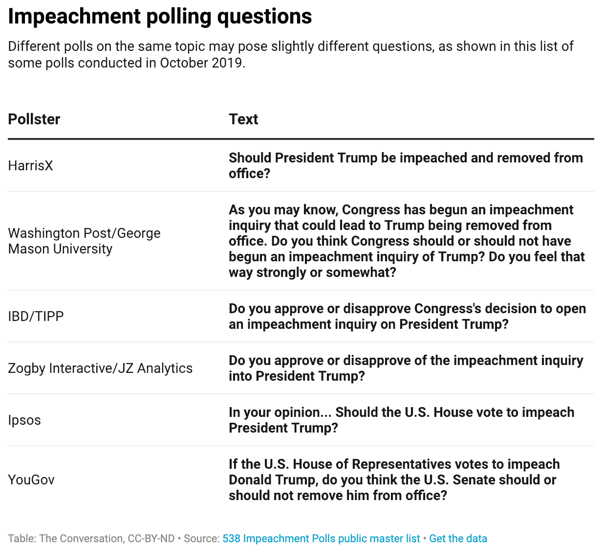 impeachment polling questions