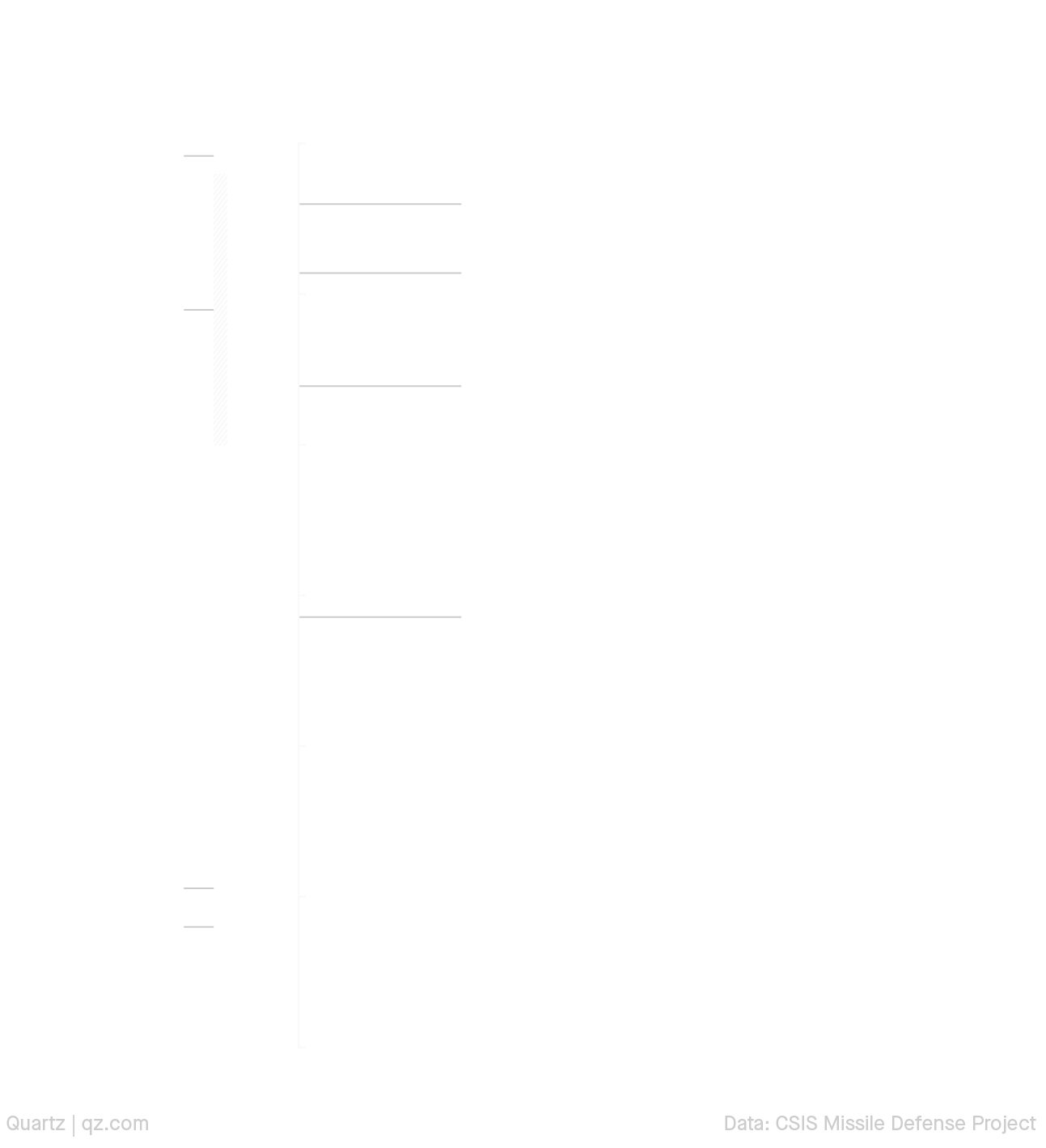 This chart shows the breadth of China's missile capabilities. Missile launches from mainland China can easily reach Taiwan, and now even the US. For comparison, American capabilities are also shown. As a signatory to the INF treaty, US missile range is restricted, creating a gap in capacity.