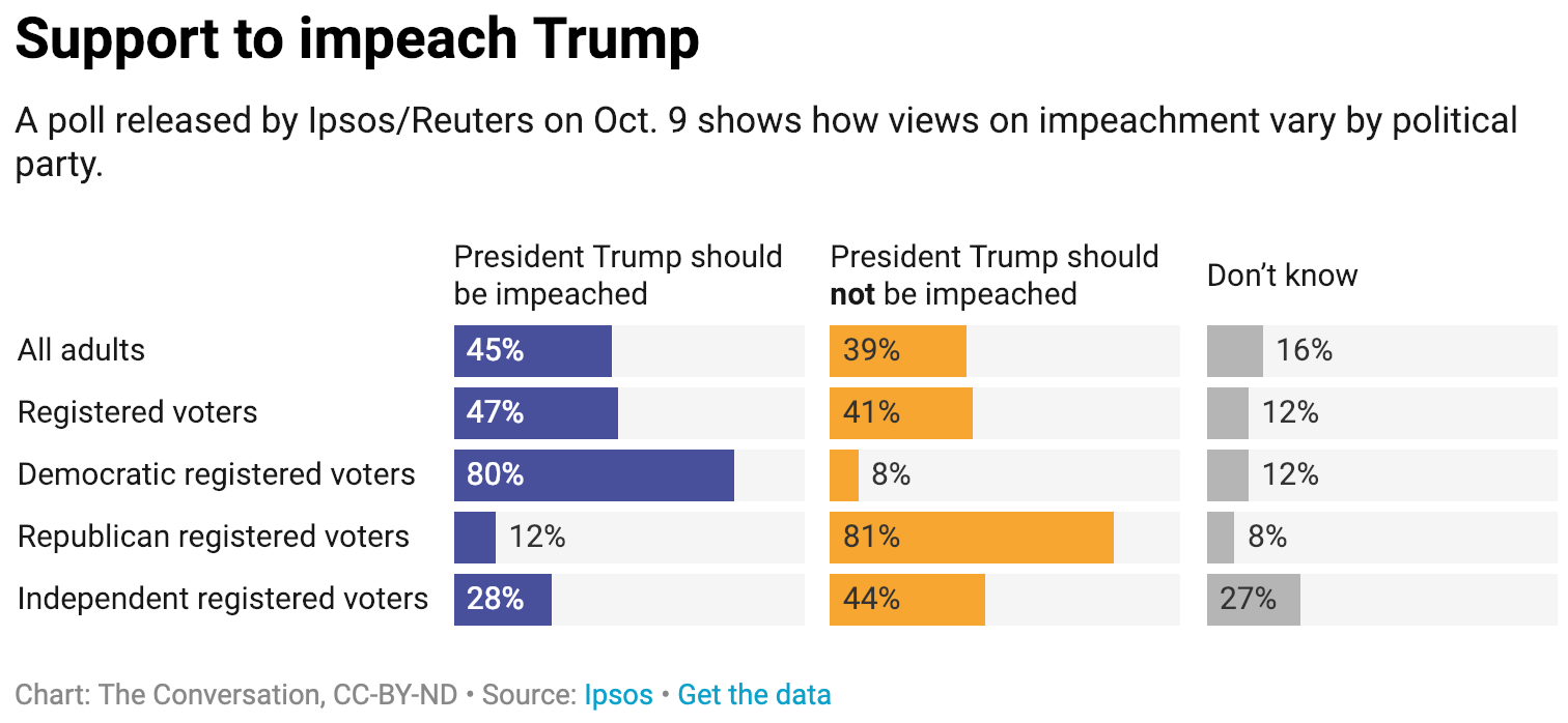 support to impeach Trump chart