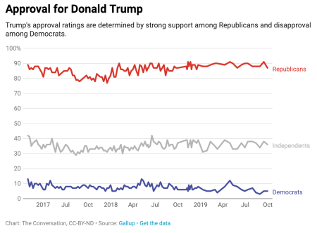 Trump approval numbers chart