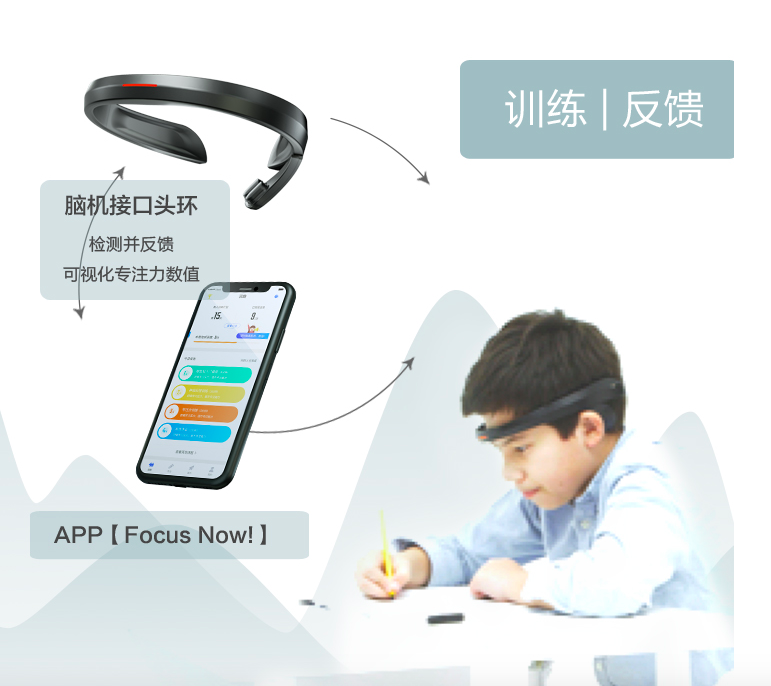 Marketing material for the headband shows how this item can be connected to a mobile app that tells parents their child's concentration level.