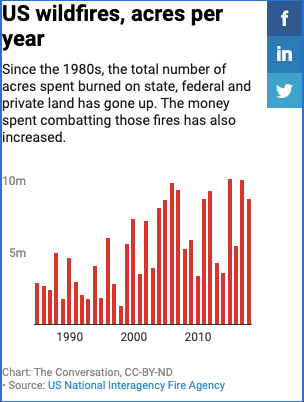 US wildfires by acres per year