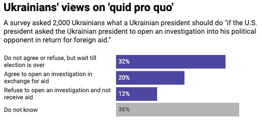 No consensus among Ukrainians.