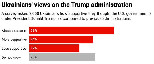 Ukrainian views on Trump administration