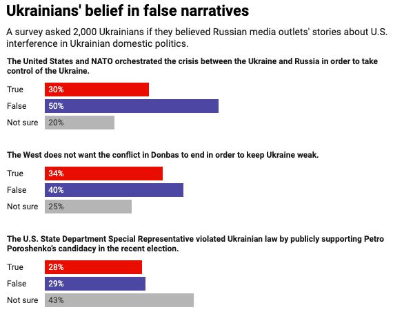 Ukrainians' belief in false narratives