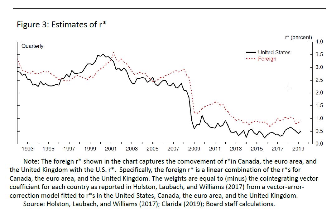 Chart showing falling r*