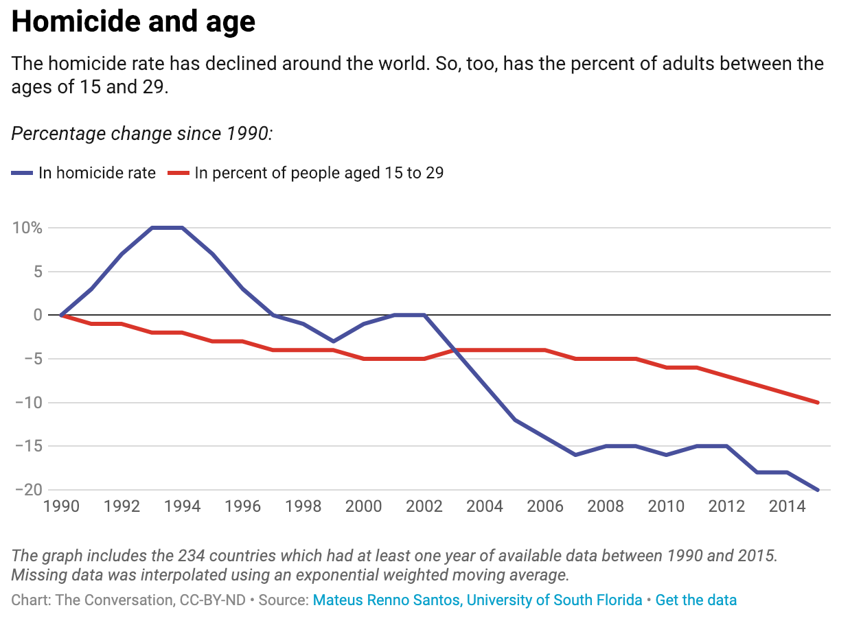 correlation between homicide and age