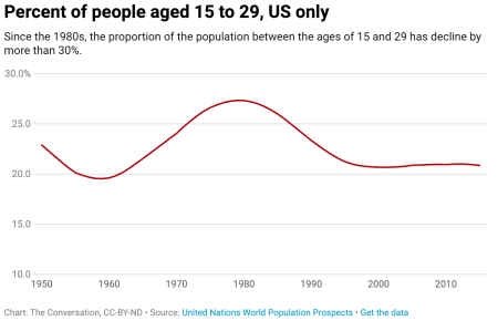 Percentage of 15 to 29 year olds