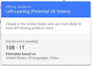 """A screenshot of Google's ad targeting dashboard showing the """"Left Leaning (Potential US Voters)"""" category, which as 10 billion to 1 trillion impressions per week, estimated."""