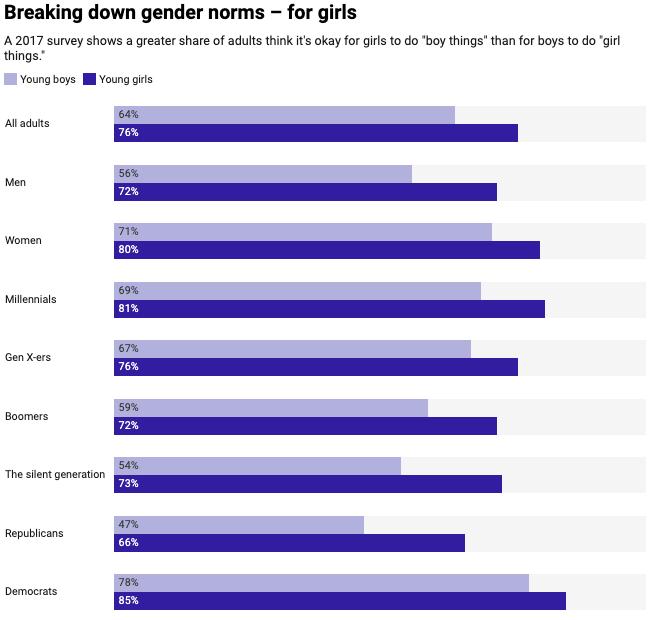 graph of gender data
