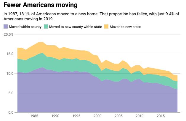 Move data graph
