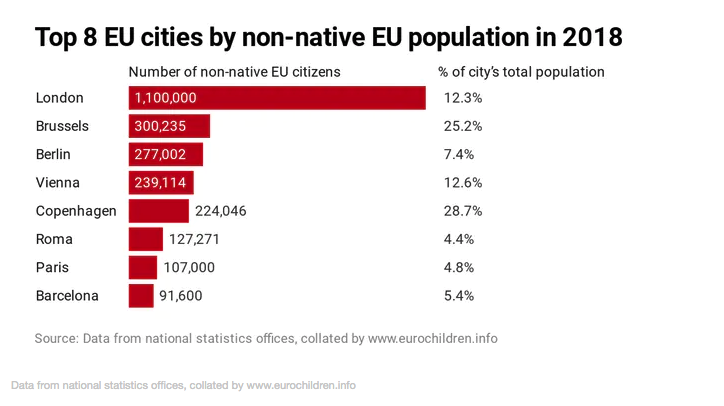 Chart showing number of non-native EU citizens in EU cities