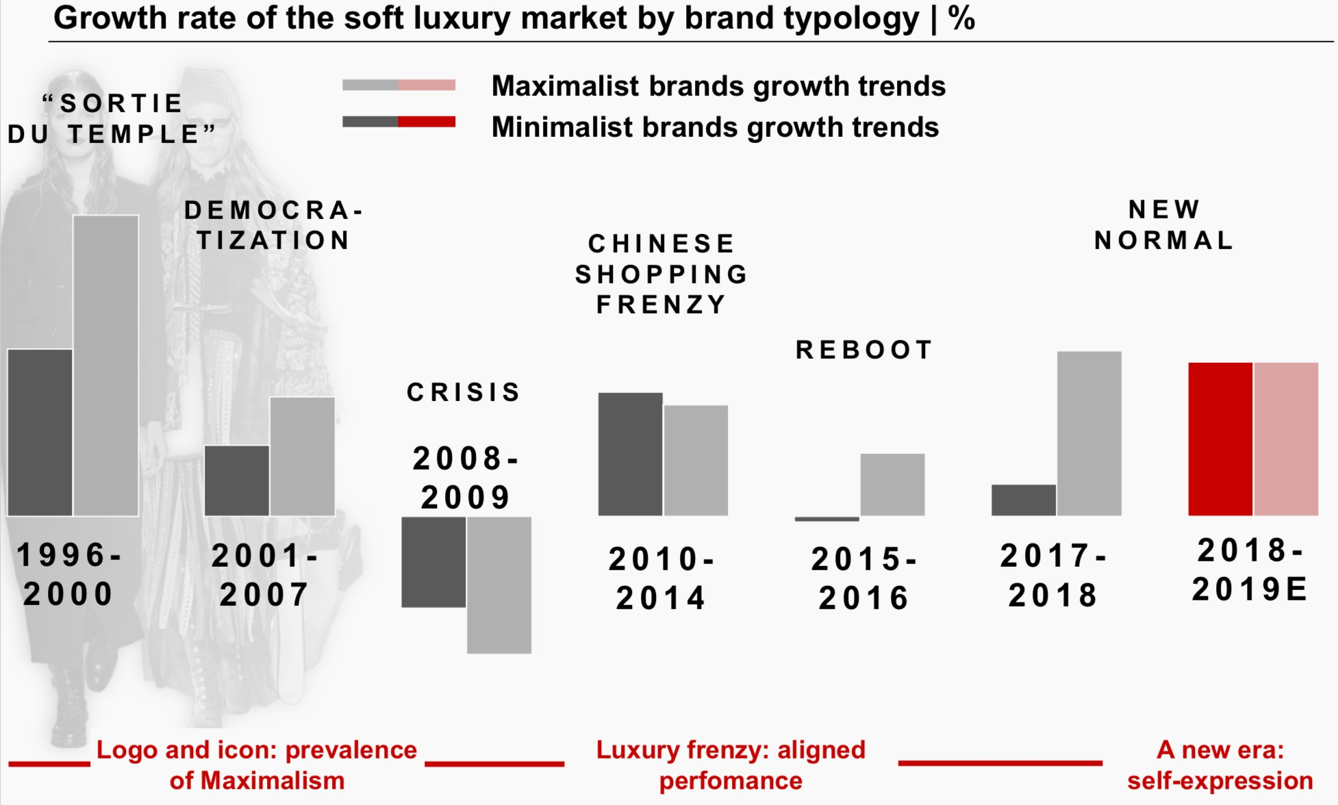 A screenshot of a chart from Bain's report showing growth of maximalism and minimalism during different periods