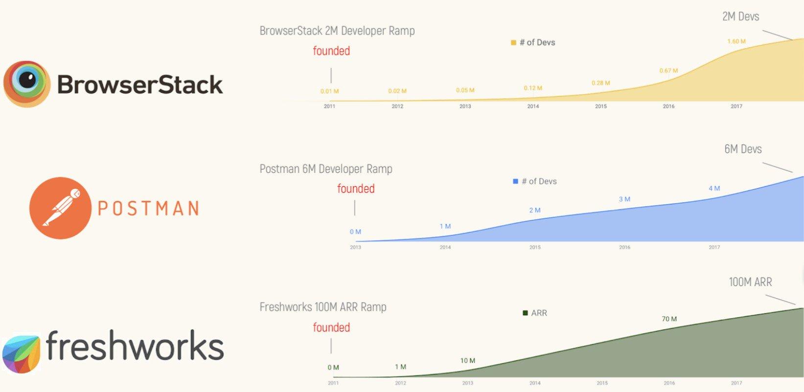 Postman-Browserstack -Freshworks