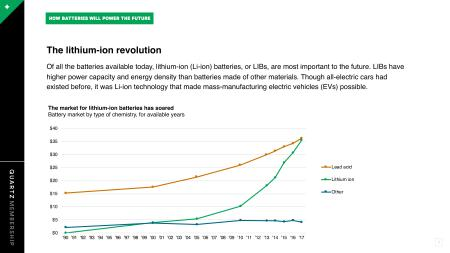 How Are Batteries Made >> How Batteries Will Power The Future Quartz
