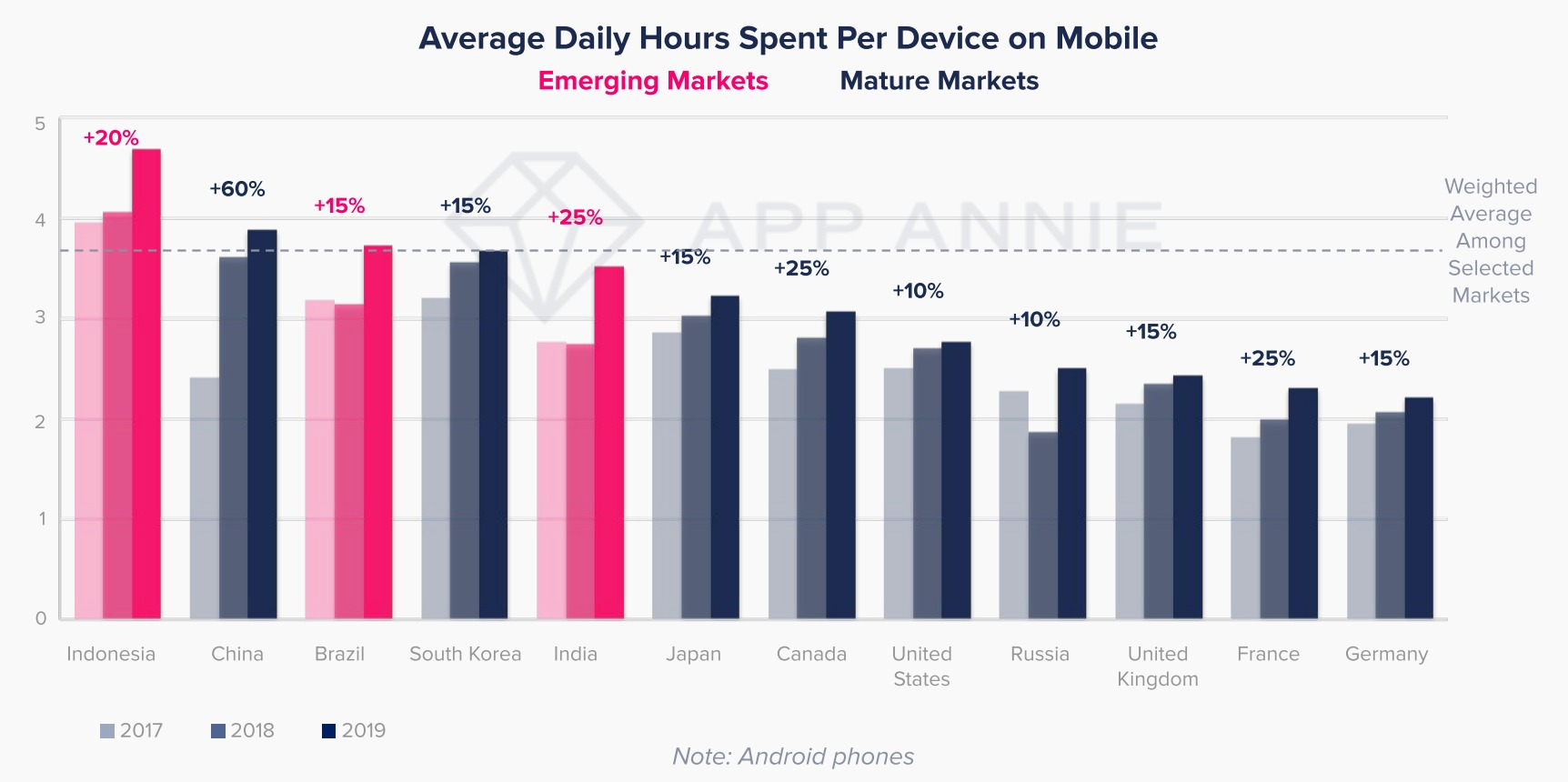 Average Daily Hours Spent Per Device