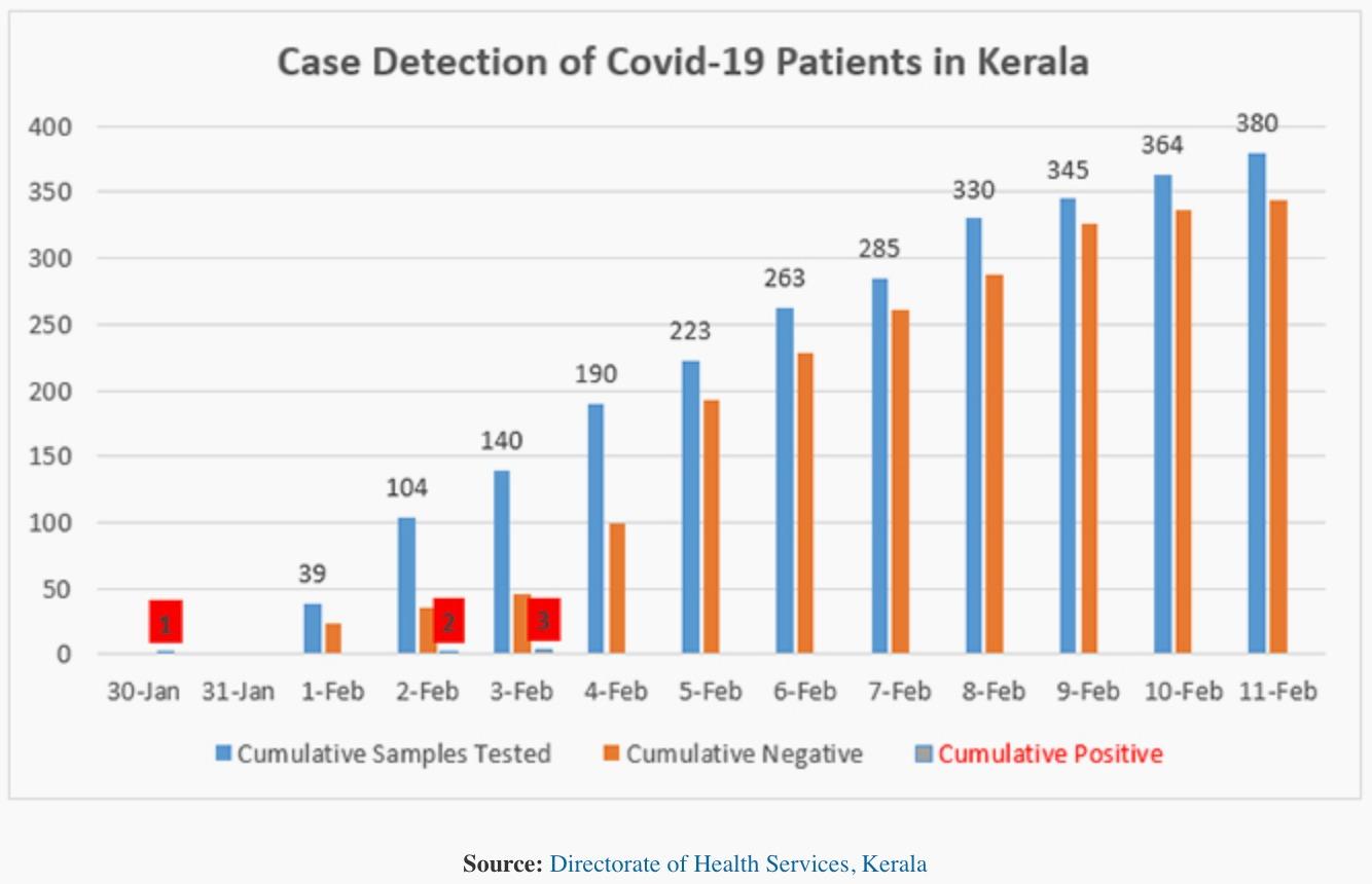 India S Kerala Defeated Deadly Coronavirus Using Information Quartz India