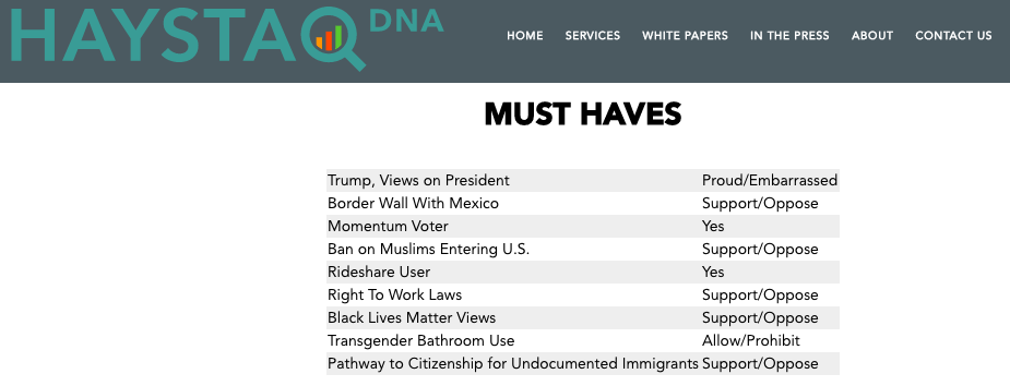 HaystaqDNA's website shows some of the political opinions it claims to analyze using data