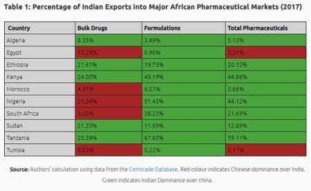 Percentage of Indian Exports into Major African Pharmaceutical Markets (2017)