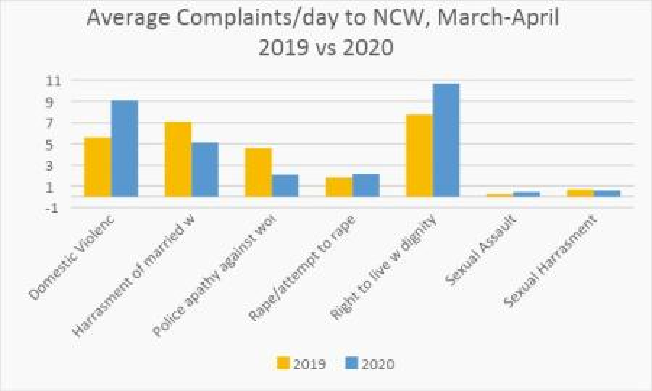 Average domestic violence complaints per day