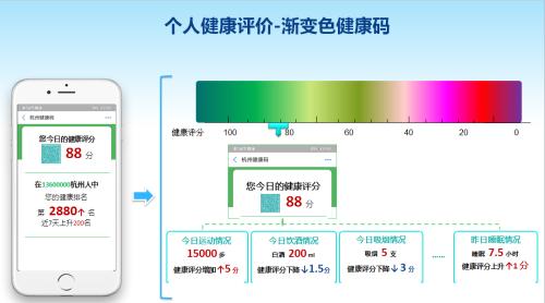 Hangzhou's health code