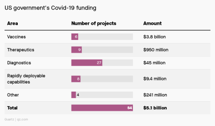 Bar chart showing that most of the $5 billion spent on coronavirus research has gone to vaccines.