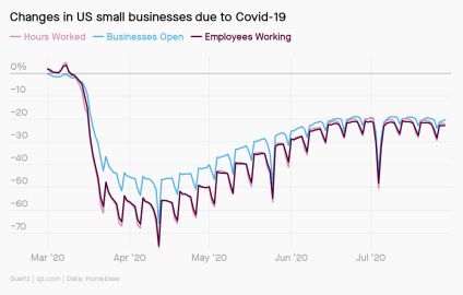 A line chart showing Changes in US small businesses due to Covid-19. The number of hours worked, businesses open, and employees working all dropped sharply in March then gradually increased until July, when they plateaued or fell slightly.