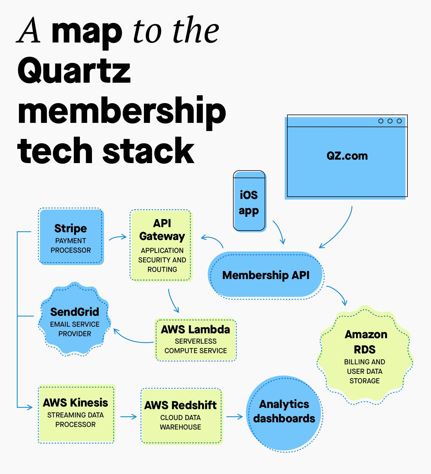 Membership Tech Stack