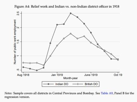 Relief-related spending by Indian and British district officers during the Spanish flu.