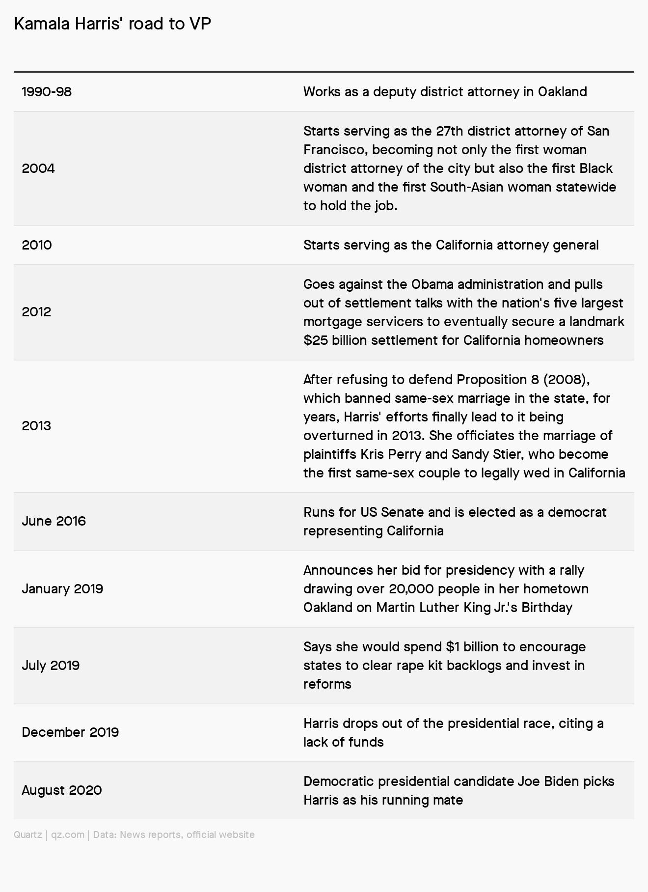 A timeline of Kamala Harris' accomplisments.