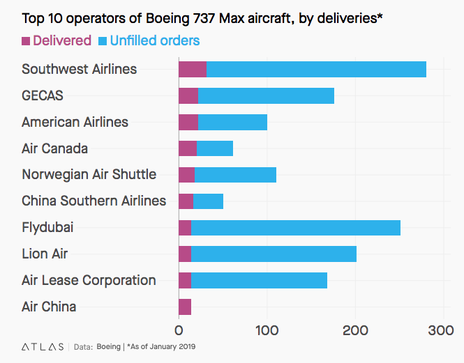 A chart that shows which airline operators had the greatest number of 737 Max planes in their fleets when the aircraft was grounded in January 2019. Southwest leads with 31, followed by GECAS, American Airlines, and Air Canada.