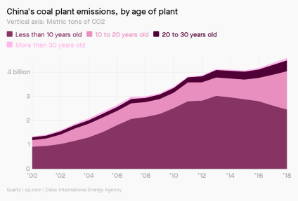 A chart showing China's coal plan emissions, by age of plant