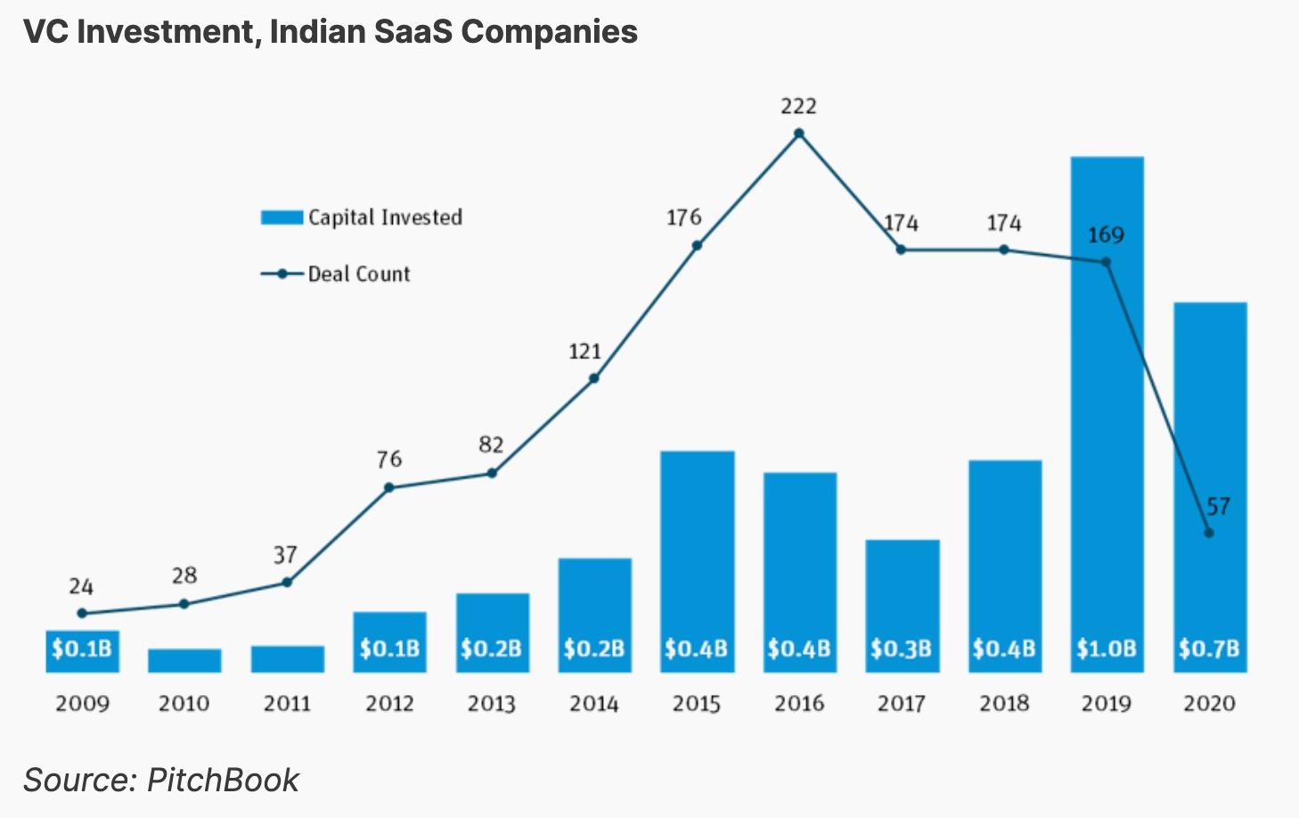 Indian SaaS funding