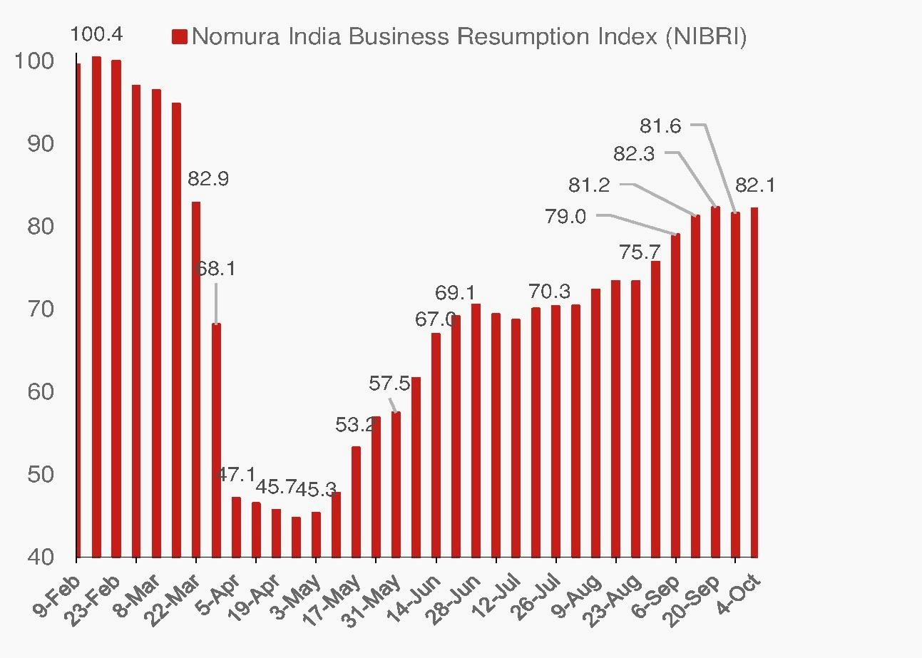India-Economy-Nomura