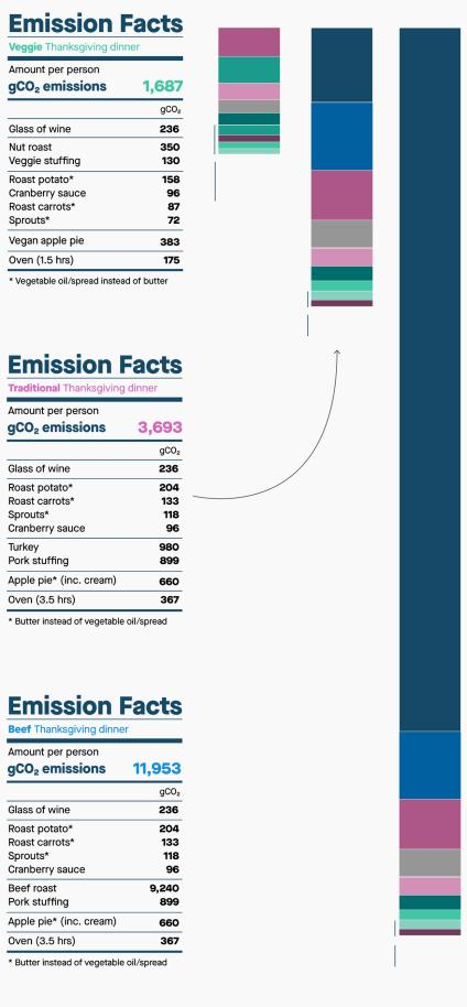 A graphic showing the emissions for three types of Thanksgiving meal.