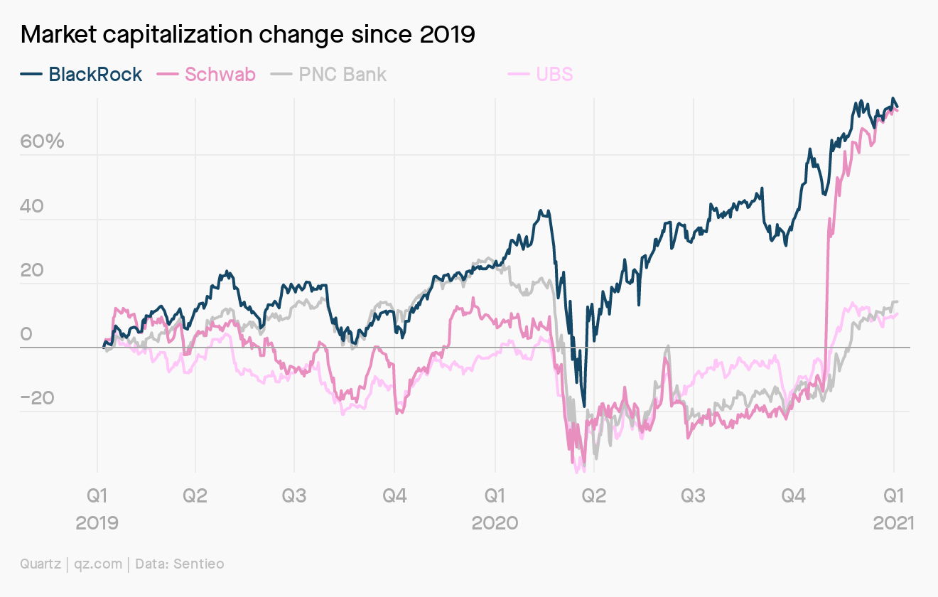 BlackRock's market capitalization has soared 80% from the depths of the pandemic-fueled market crash last March.