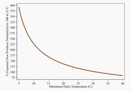 The temperature response curve for the SARS-CoV-2 virus.