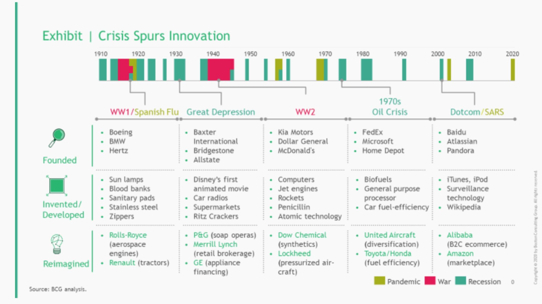 crisis spurs innovation