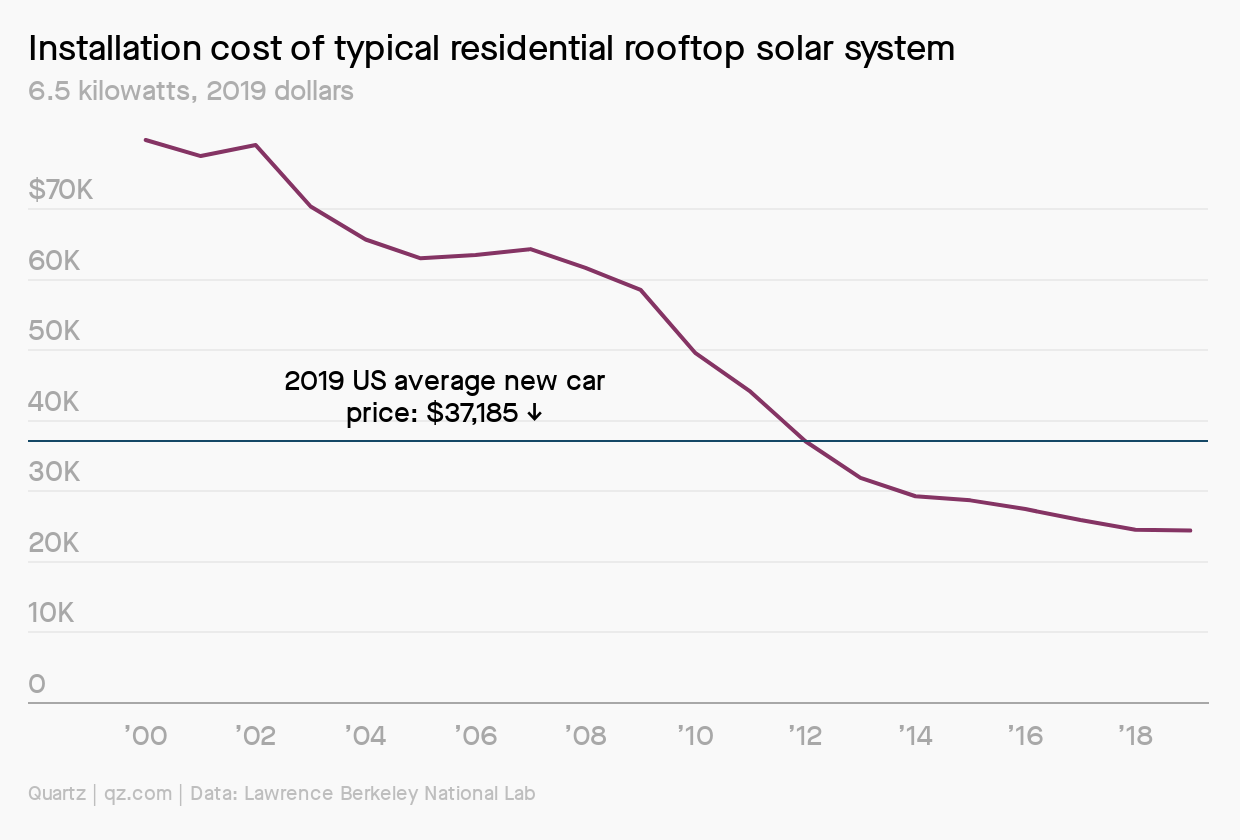 the cost of rooftop solar dropped dramatically between 2000 and 2019.