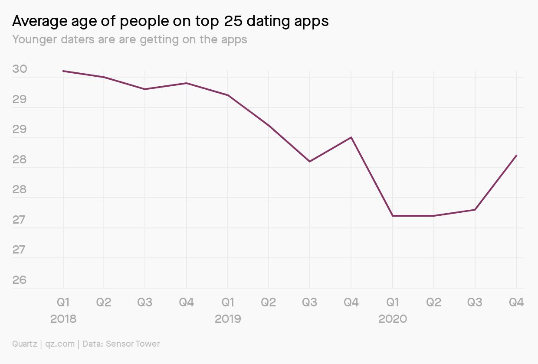 Tinder average age