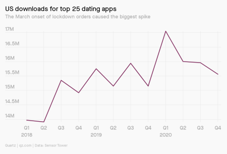 Charts showing app downloads grew most during Q1 2020