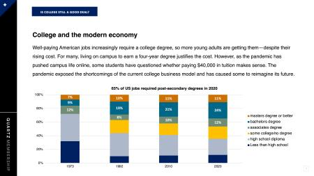 A screenshot from the Quartz presentation about whether college is a good deal.