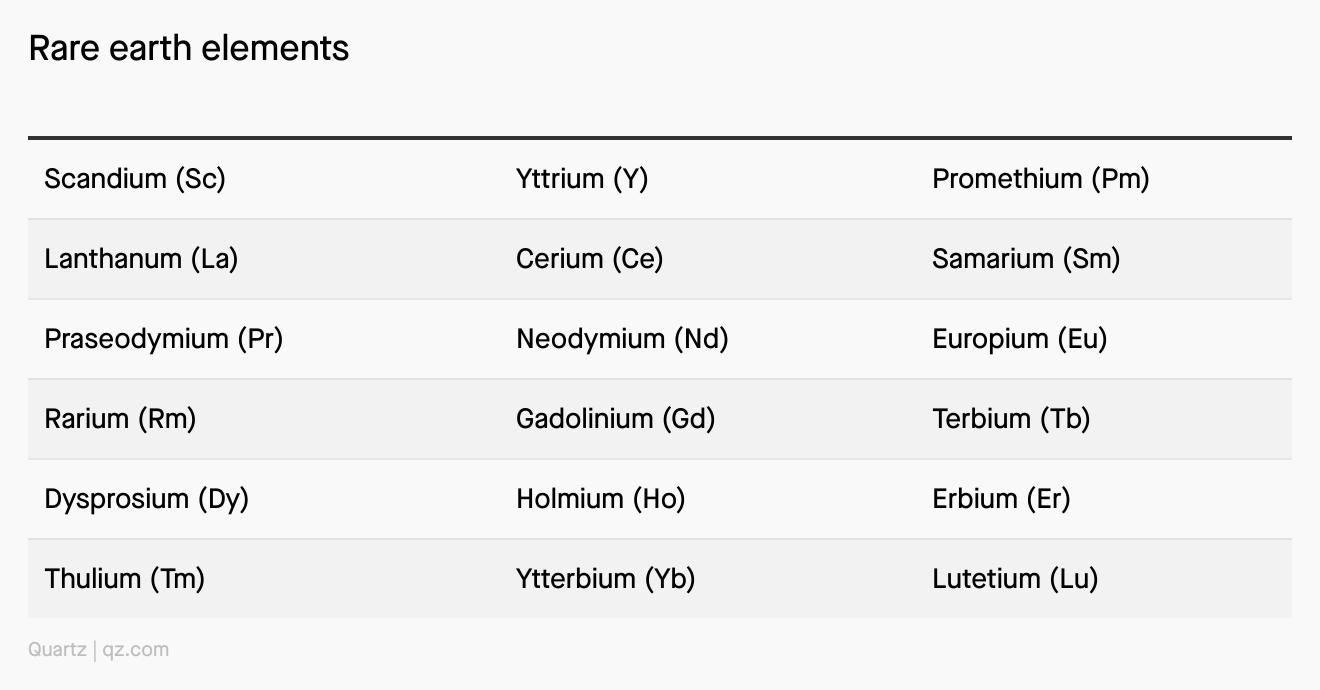 Uma lista de todos os elementos de terras raras.