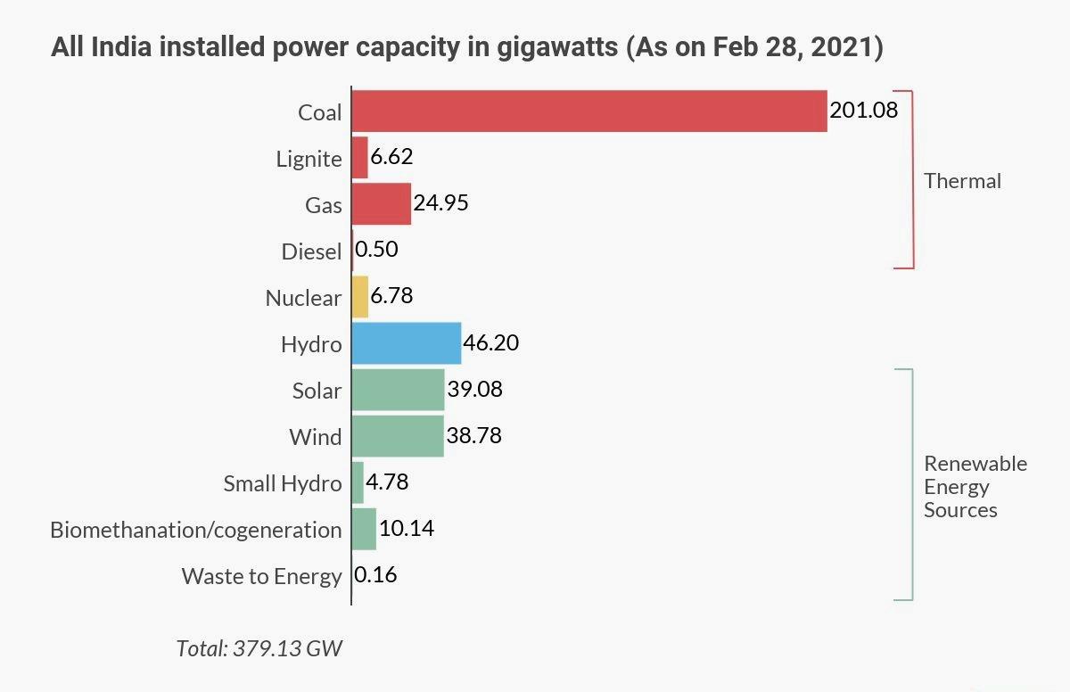 All India power capacity