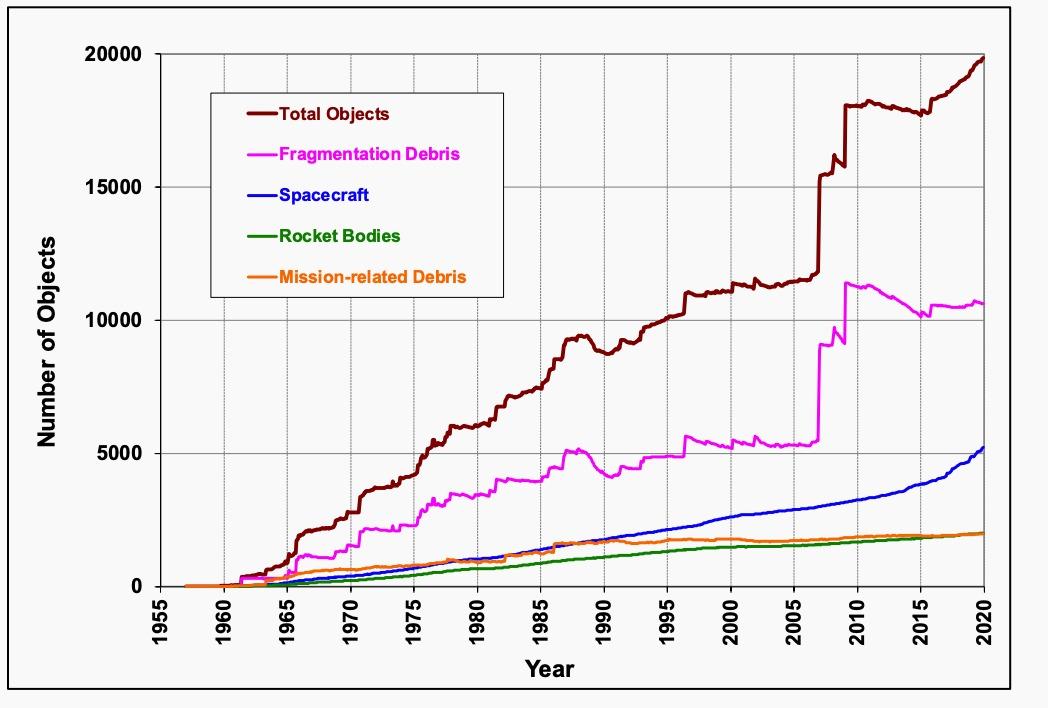 Gráfico mostrando o crescimento de objetos orbitais ao longo do tempo por tipo de objeto.