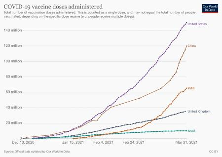Total Covid-19 vaccine doses administered in India, compared to other countries in the world.