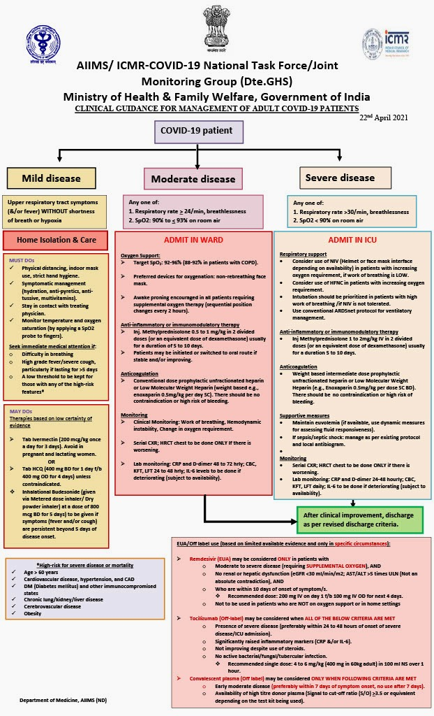 A flow-chart showing the treatment protocol for Covid-19 in India