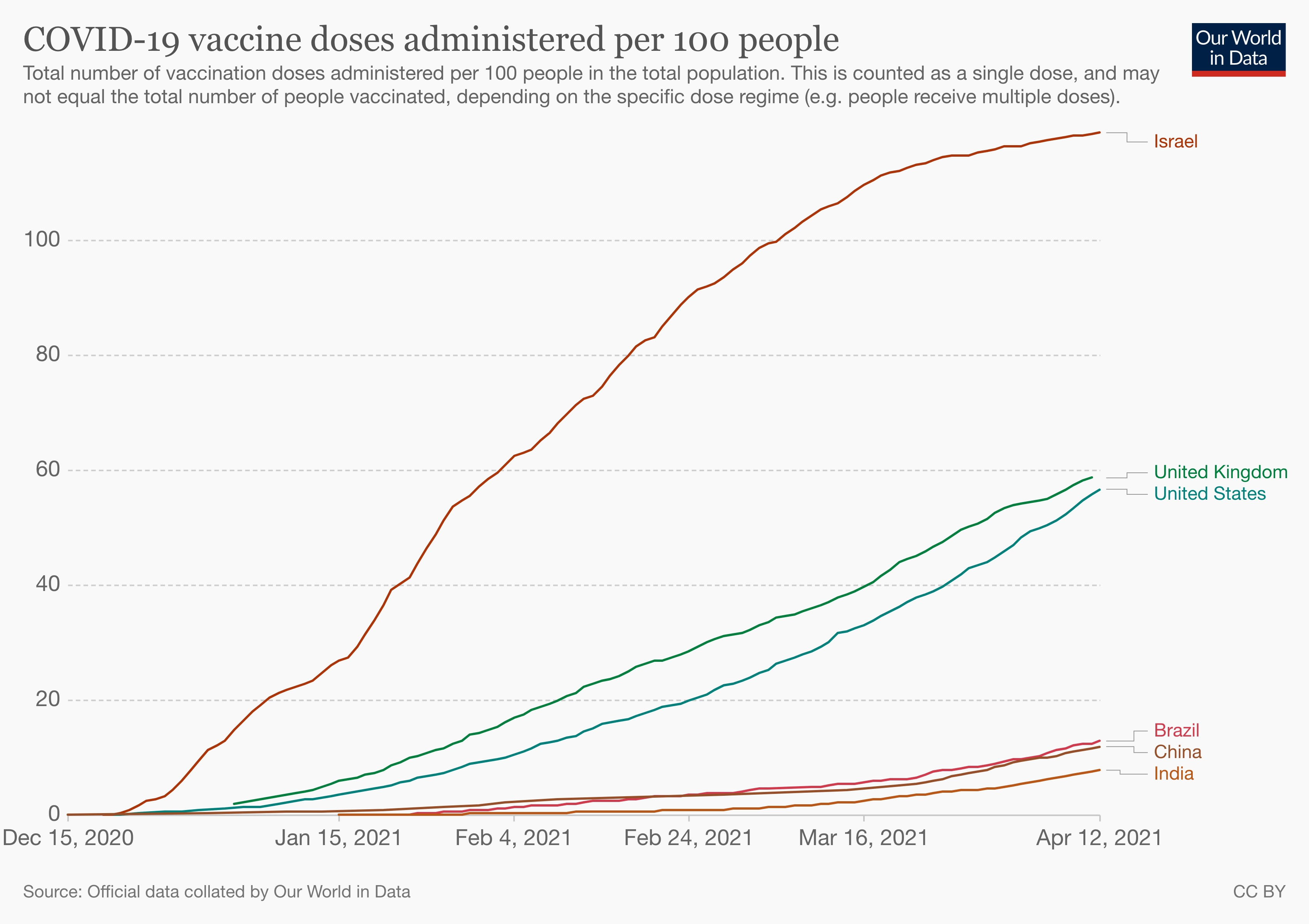Covid-19 vaccine doses administered in India, relative to population.