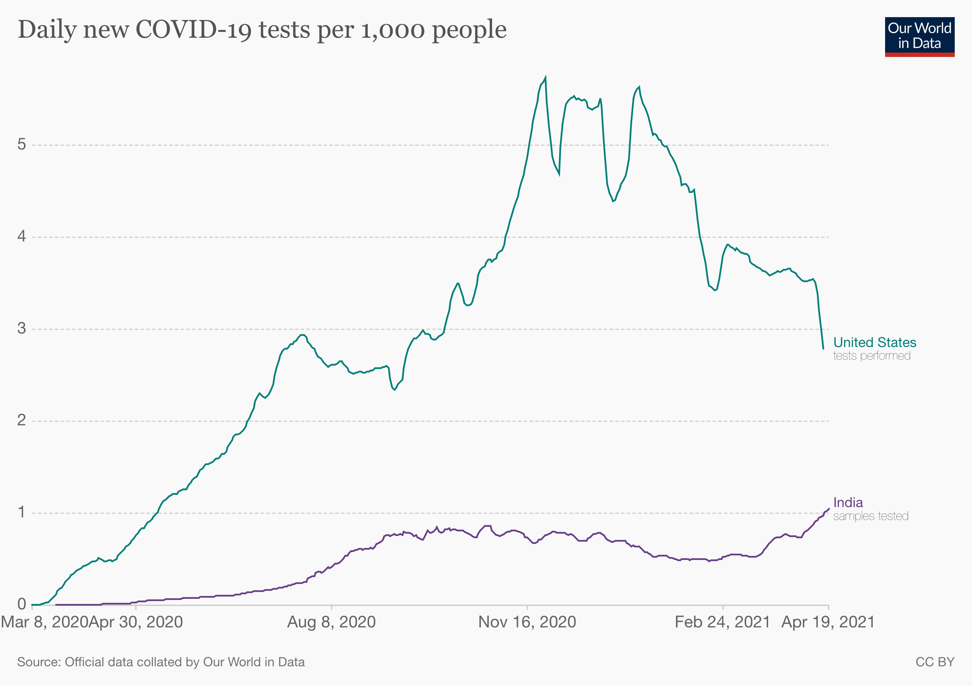 Covid-19 tests in India and the US, relative to their populations.