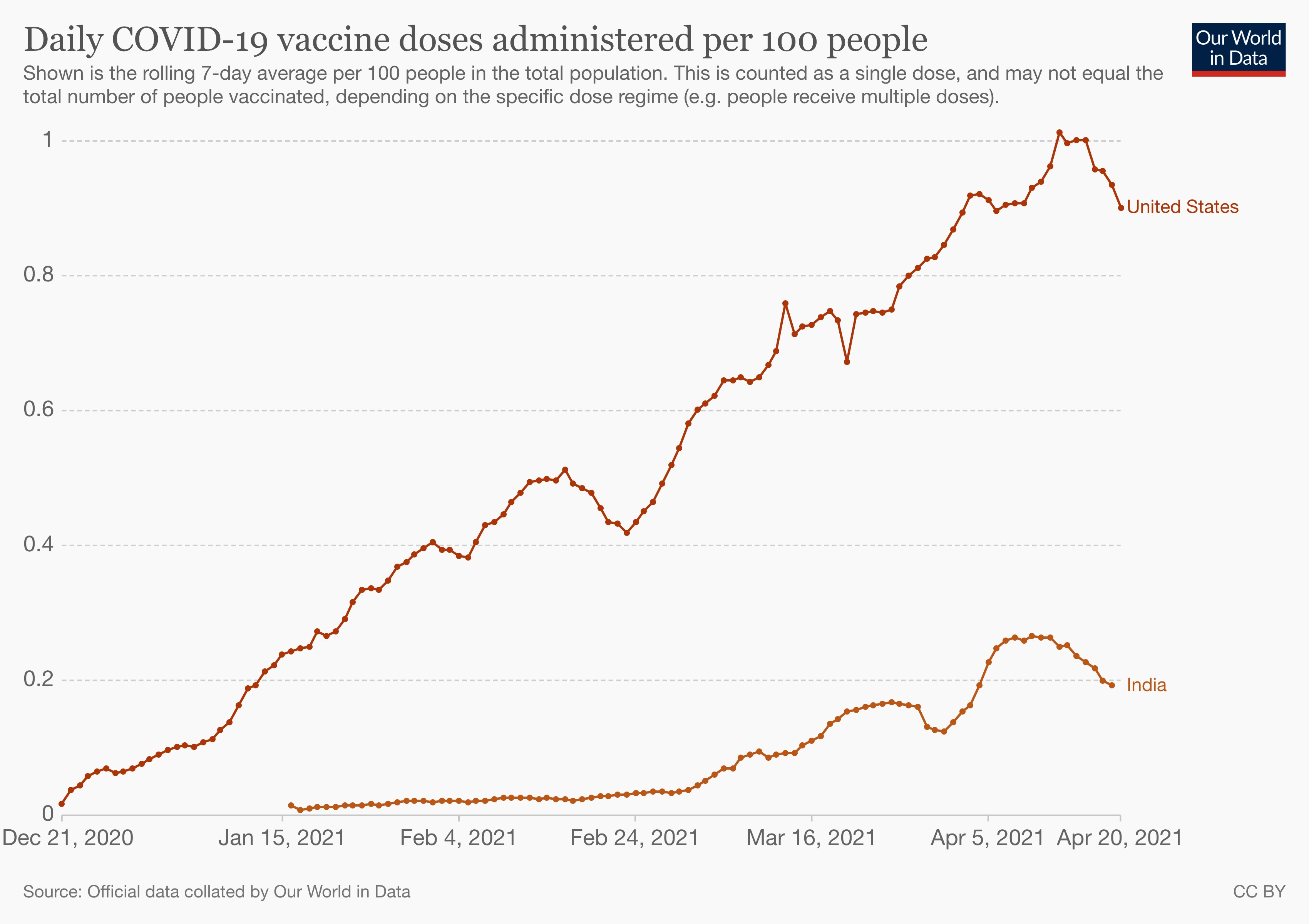 Vaccine doses administered by India and the US, relative to their populations.